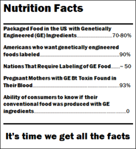 GMO-nutrition-facts