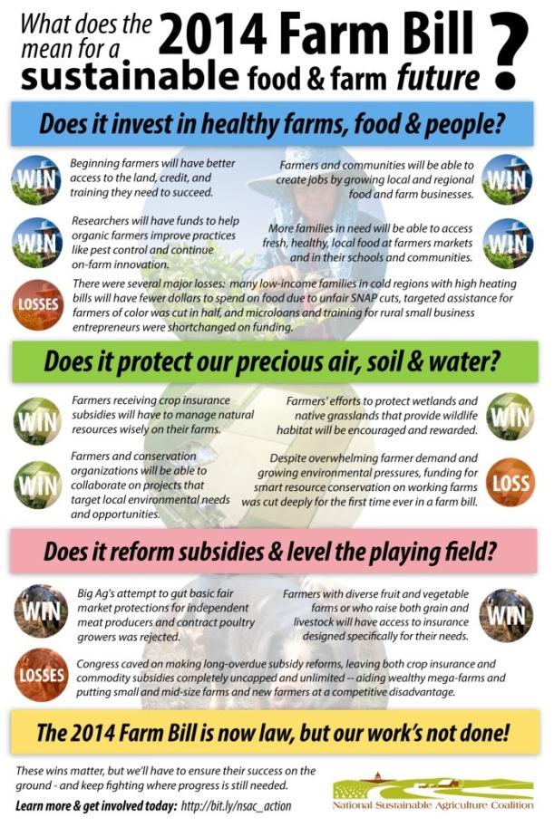 Farm Bill Infografic