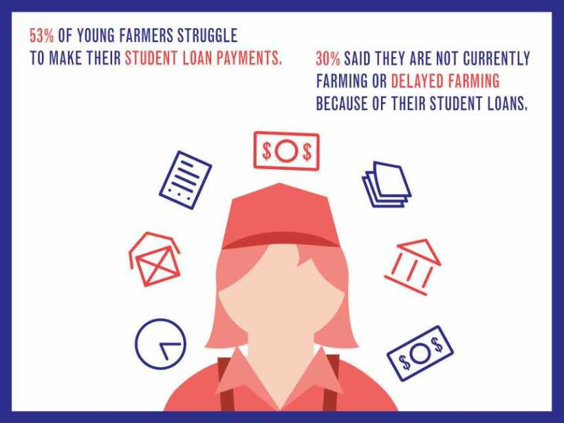 National Young Farms Coalition survey graphic